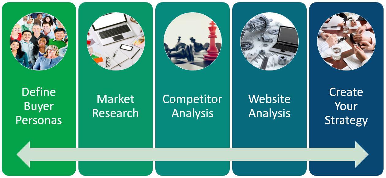 5 Steps of the Digital Marketing Blueprint